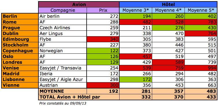 Où partir à la Toussaint ? Comparatif prix vol + avion en Europe. dans Voyages comparatif-prix-toussaint-21